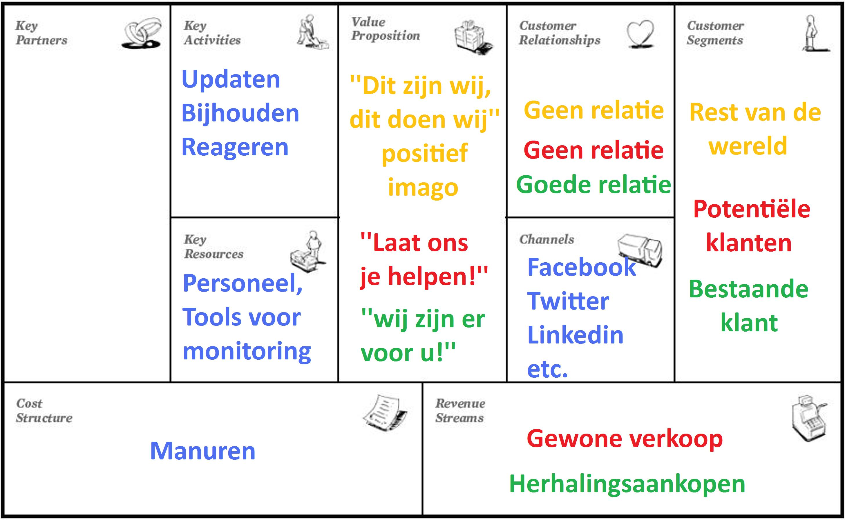 Voorbeeld business plan abn amro