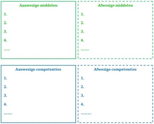Aanwezige en afwezige competenties en middelen