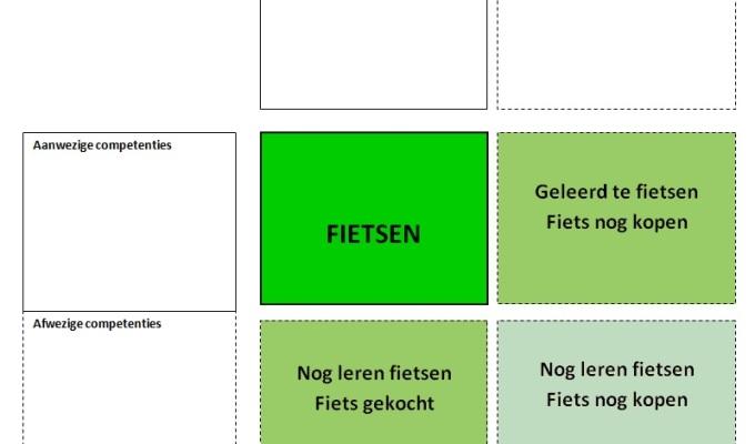 22595fa5472 FIETS-methode: Als bedrijf omgaan met trends en ontwikkelingen.