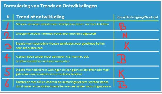 Formulering trends en ontwikkelingen