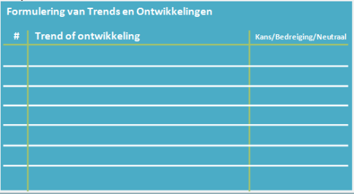 Interpretatie trends in kansen of bedreigingen