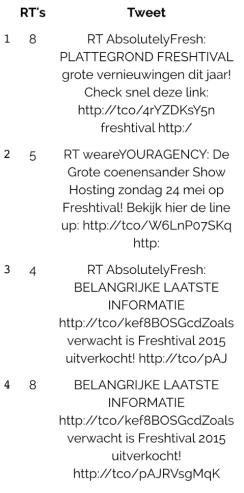 newsbytweet-most-retweets