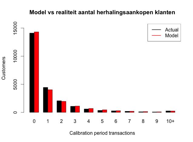 CLV - model vs realiteit aantal herhalingsaankopen klanten