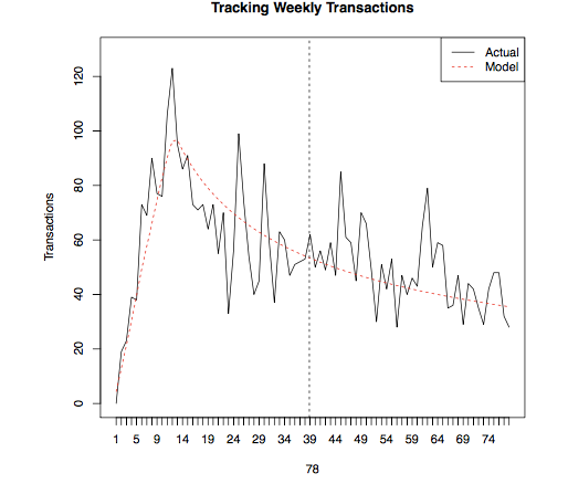 Tracking weekly transactions