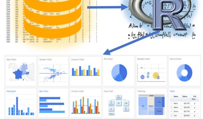 R koppelen aan een SQL database om data te analyseren en tevisualiseren