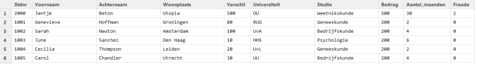 RD2-Screenshot studenten-tabel