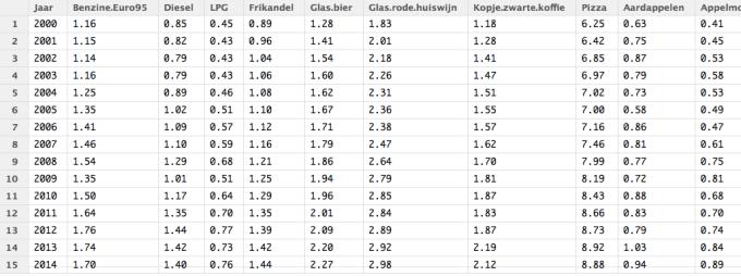 Voorbeeld_Consumentenprijzentabel