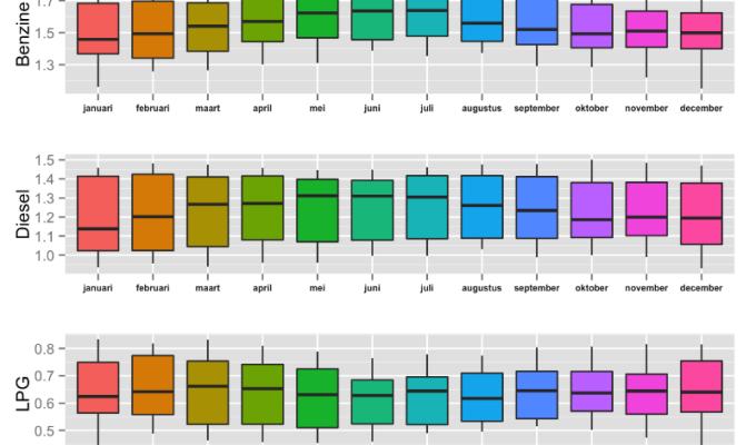Open data overheid: Brandstofprijzen analyseren – Deel1