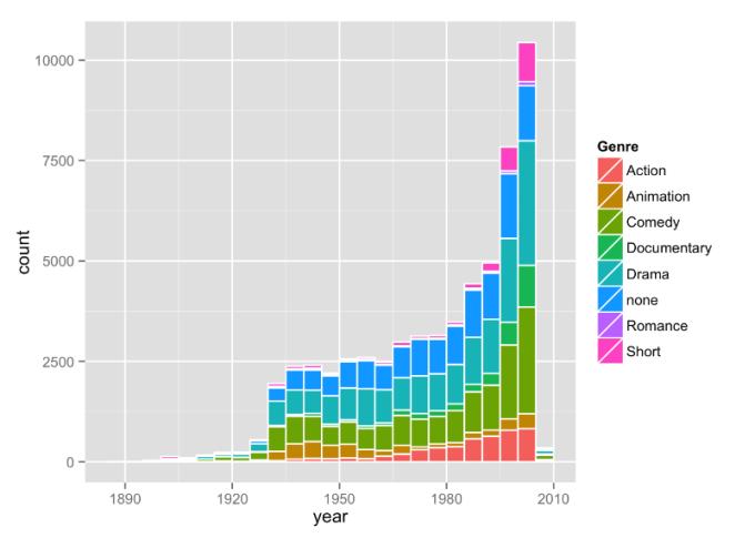 Aantal uitgebrachte films over de jaren heen per genre
