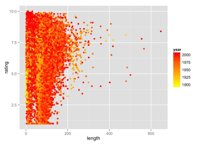 Rating lengte en beoordeling films